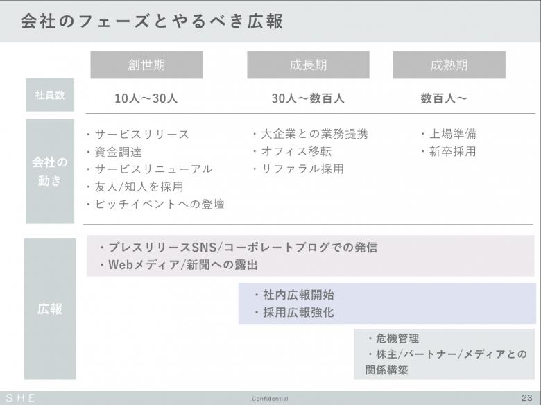 こりんさん資料_会社のフェーズ